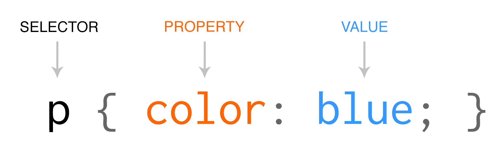 CSS syntax diagram labeling selector, property and value
