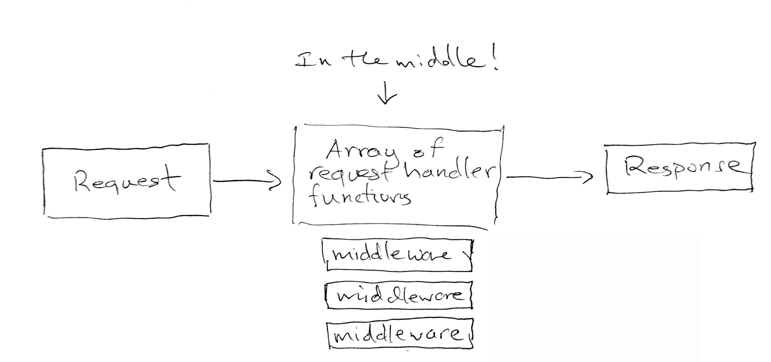 Middleware Diagram