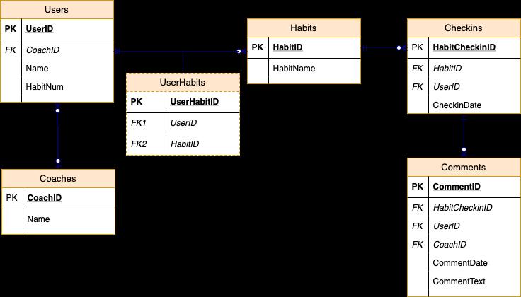 diagrammed schema